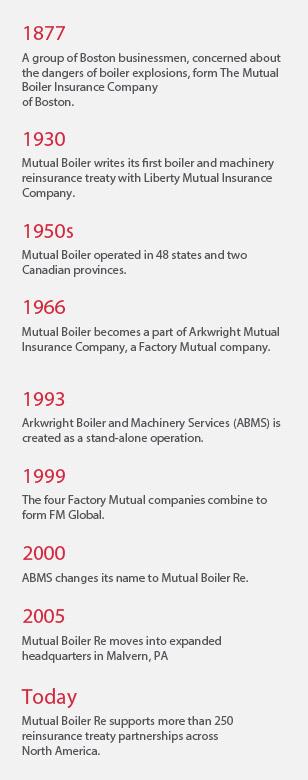 History | Mutual Boiler Re